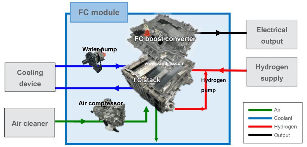Toyota develops fuel cell system to achieve carbon neutrality | Vandi4u